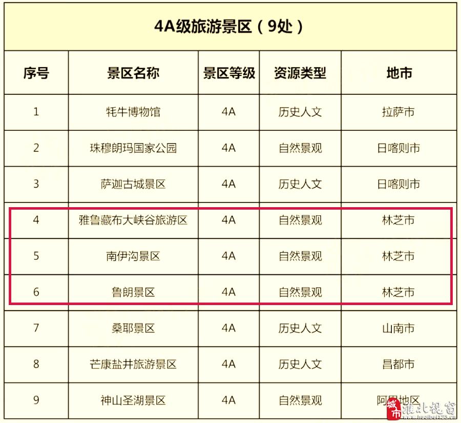 """第三轮""""冬游西藏""""来袭,国有3A级(含)以上景区门票全部免费-7.jpg"""